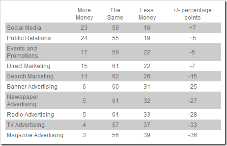 Survey Sheds Light On Canadians' Views Towards Social Media