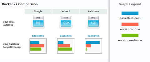 ReviewMyWeb Backlinks Comparison