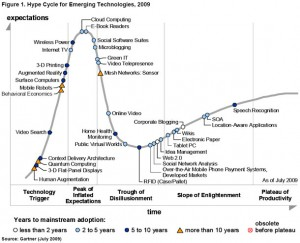 Five Communications Implications As Twitter Enters The Trough Of Disillusionment