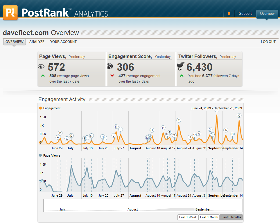 PostRank Analytics: Missing Link Between Social Media Engagement And Web Analytics