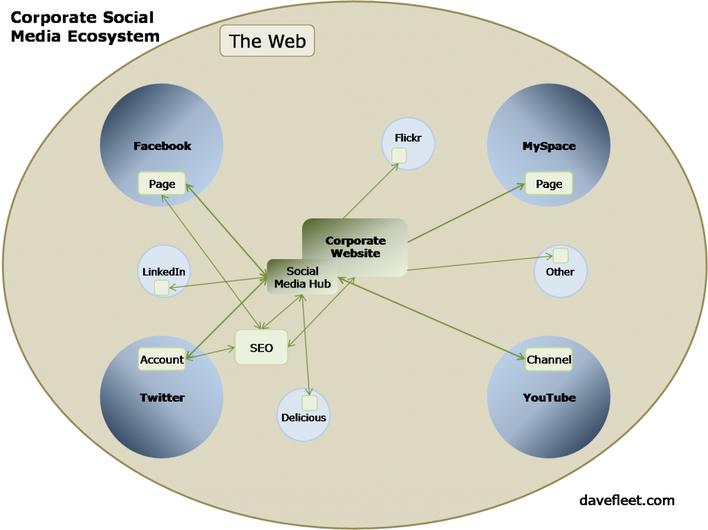 Corporate Social Media Ecosystem