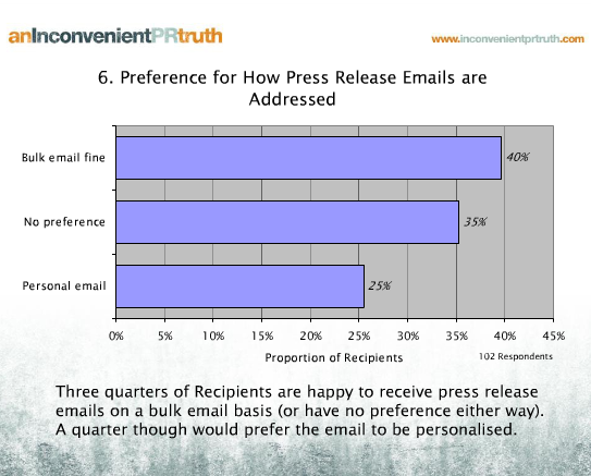 Preference for how press release emails are addressed