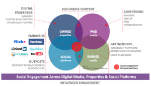 Social Engagement by David Armano
