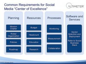 Social Media Center of Excellence