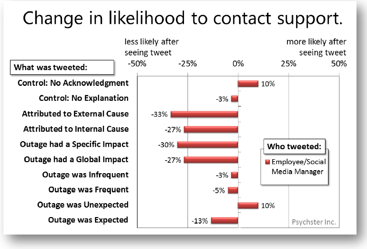 Change in likelihood to contact support