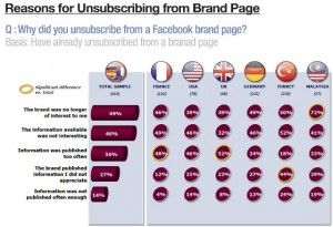 Reason for Unsubscribing from Brand Page
