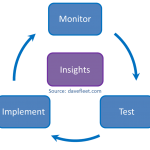 The Insights Cycle