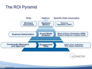Social Media ROI Pyramid
