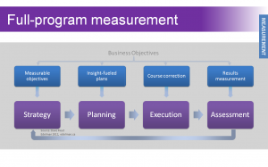 Measure throughout the program lifecycle.